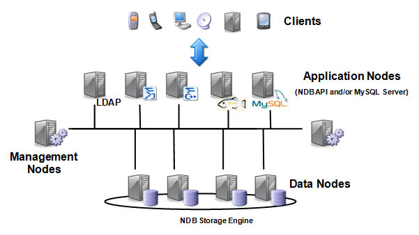 MySQL Cluster Architecture