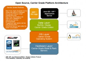 Open Source Carrier Grade Platform - using MySQL Cluster CGE