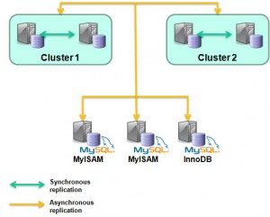 MySQL Cluster Replication