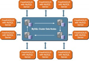Scalable, Highly Available RADIUS solution using FreeRADIUS and MySQL Cluster