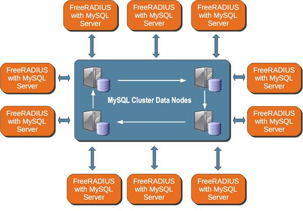 New White Papers on deploying FreeRADIUS on MySQL Cluster | MySQL