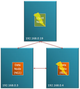 Fig 2. Loss of management node followed by data node in a simple Cluster
