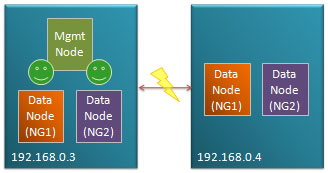 Fig 4. Management node co-located with data nodes