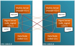 MySQL Cluster running accross 2 hosts