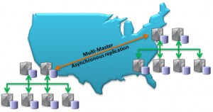 Multi-Master Replication for HA with MySQL Cluster