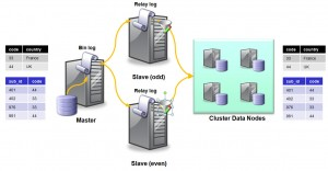 Fig. 5 Partioned replication for MySQL Cluster