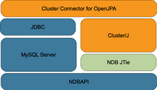ClusterJ Architecture