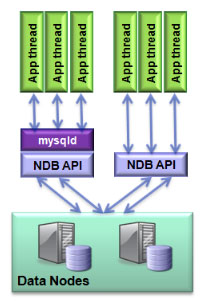 MySQL Cluster Connection Pooling