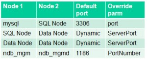 Ports to open for MySQL Cluster nodes