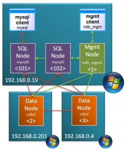 MySQL Cluster Running on Windows