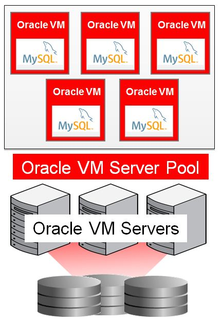 New oracle vm template for mysql enterprise edition for Download oracle vm templates