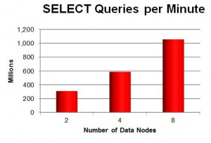 1 Billion queries per minute with MySQL Cluster