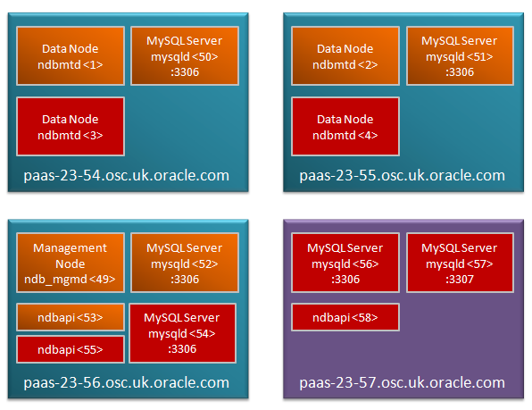 MySQL Cluster after on-line scaling