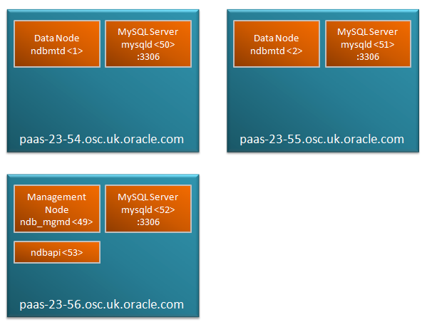 On-Line scalability with MySQL Cluster - starting point