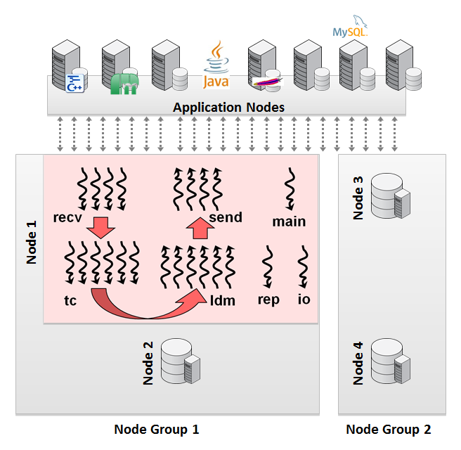 MySQL Cluster 7 2 | Andrew Morgan on Databases