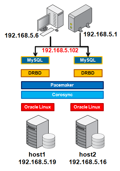 MySQL now provides support for DRBD | MySQL High Availability