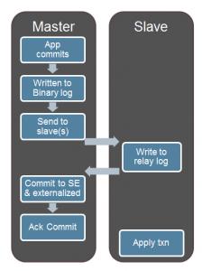 Intra-Schema Semi-Synchronous Replication