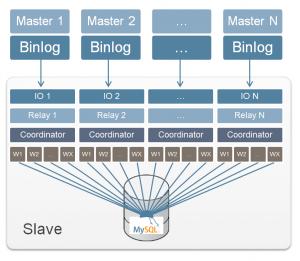 Multi-Source Replication