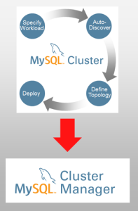 Migrating from MySQL Cluster Auto-Installer to MCM