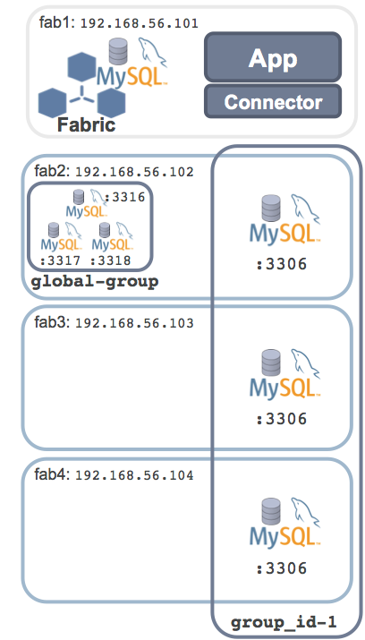 MySQL Fabric - HA Group with Global Group
