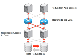 Layers in architecture where High Availability is needed