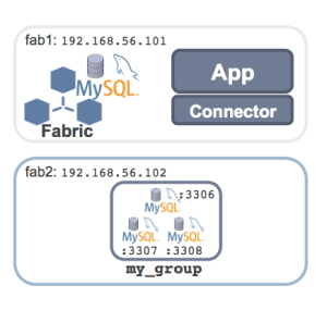 Example MySQL Fabric HA Group