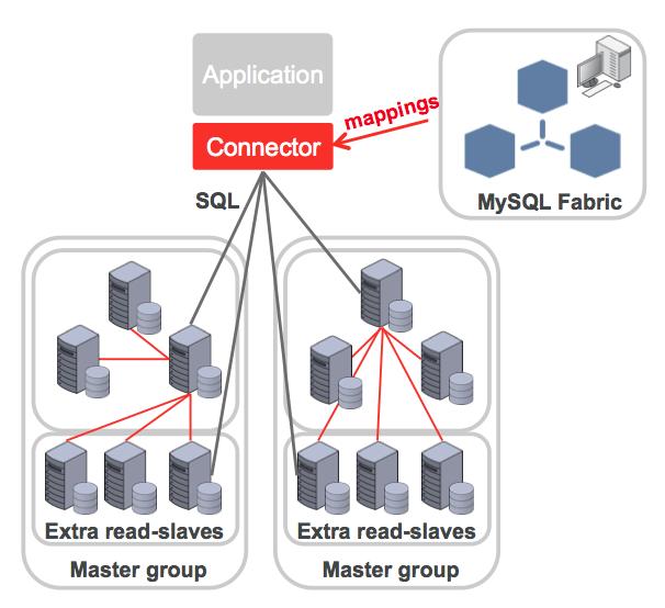 MySQL Fabric cluster