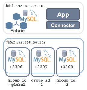 Sharding using MySQL Fabric