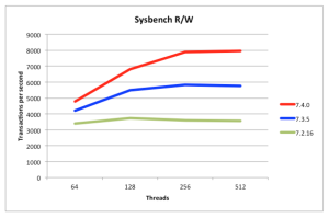 MySQL Cluster 7.4 Sysbench Read/Write