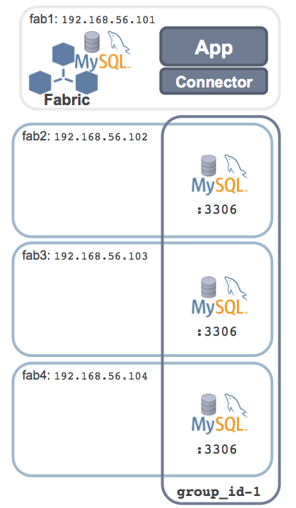 Single shard HA with MySQL Fabric