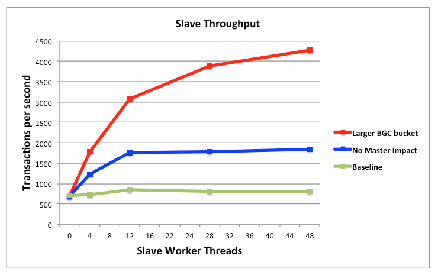 Multi-Threaded slave performance gains