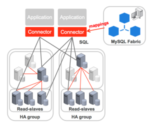 MySQL Fabric Architecture