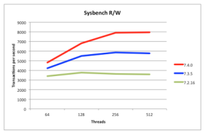 MySQL CLuster Read-Write Performance