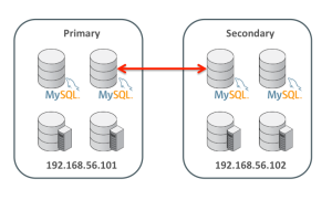 MySQL Replication Configuration