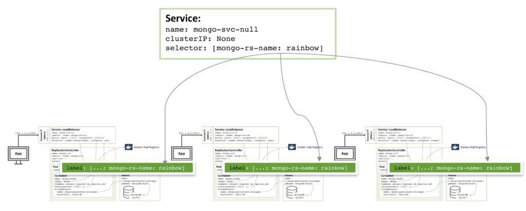 Figure 4: Headless service to avoid co-locating of MongoDB replica set members