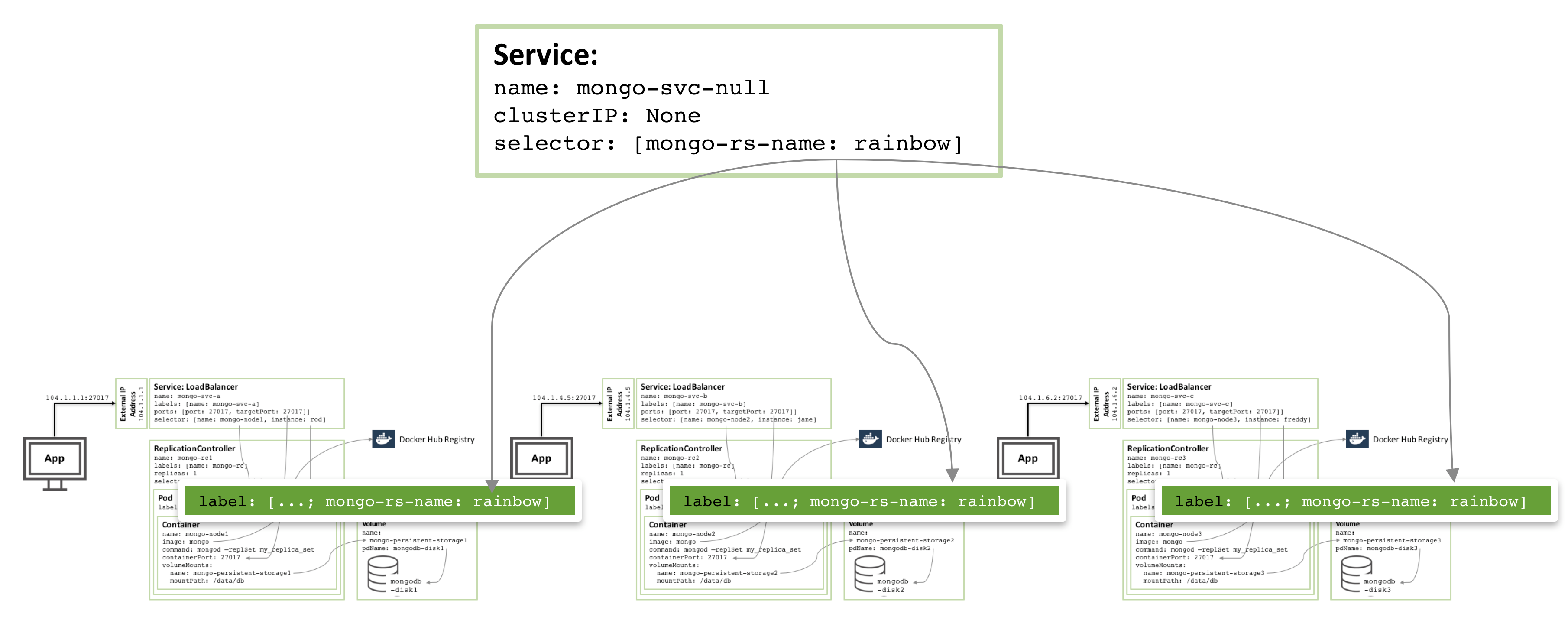 Running MongoDB as a Microservice with Docker and Kubernetes