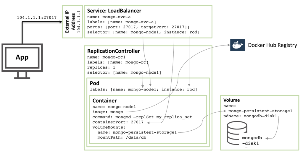 MongoDB Replica Set member configured as a Kubernetes Pod and exposed as a service