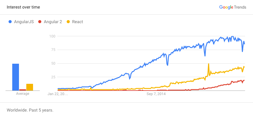 Comparing React/ReactJS popularity vs. Angular and Angular 2