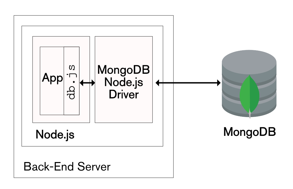 Using the JavaScript MongoDB Node.js Driver