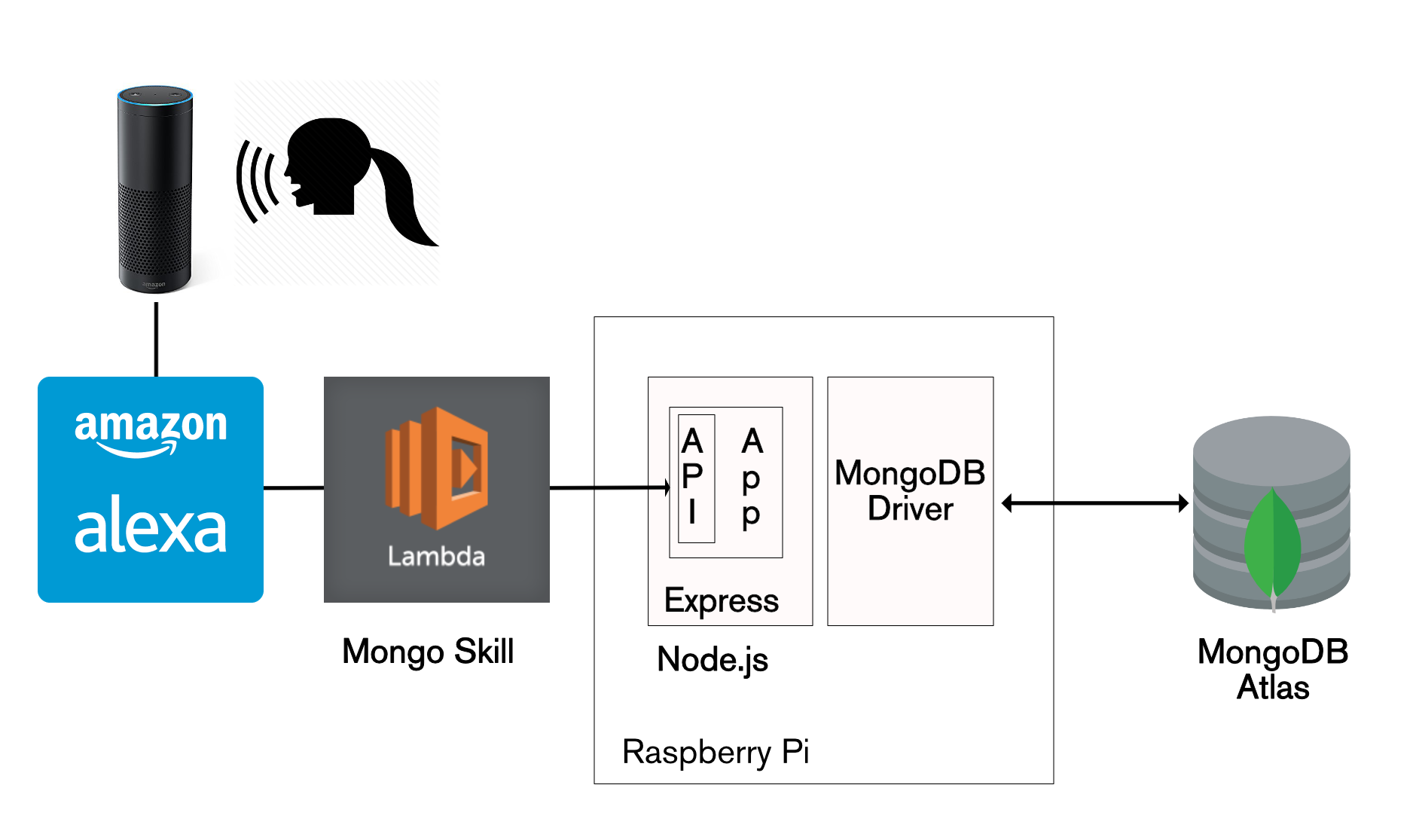 Nodejs andrew morgan on databases stack to have alexa make rest api calls to mongopop ccuart Choice Image