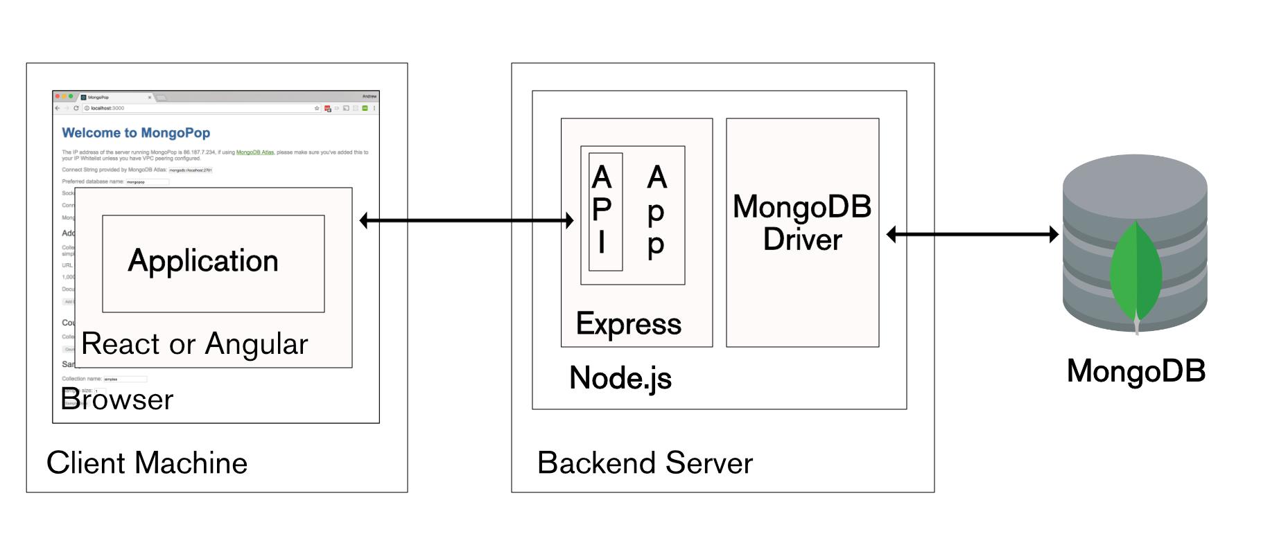 mern | Andrew Morgan on Databases